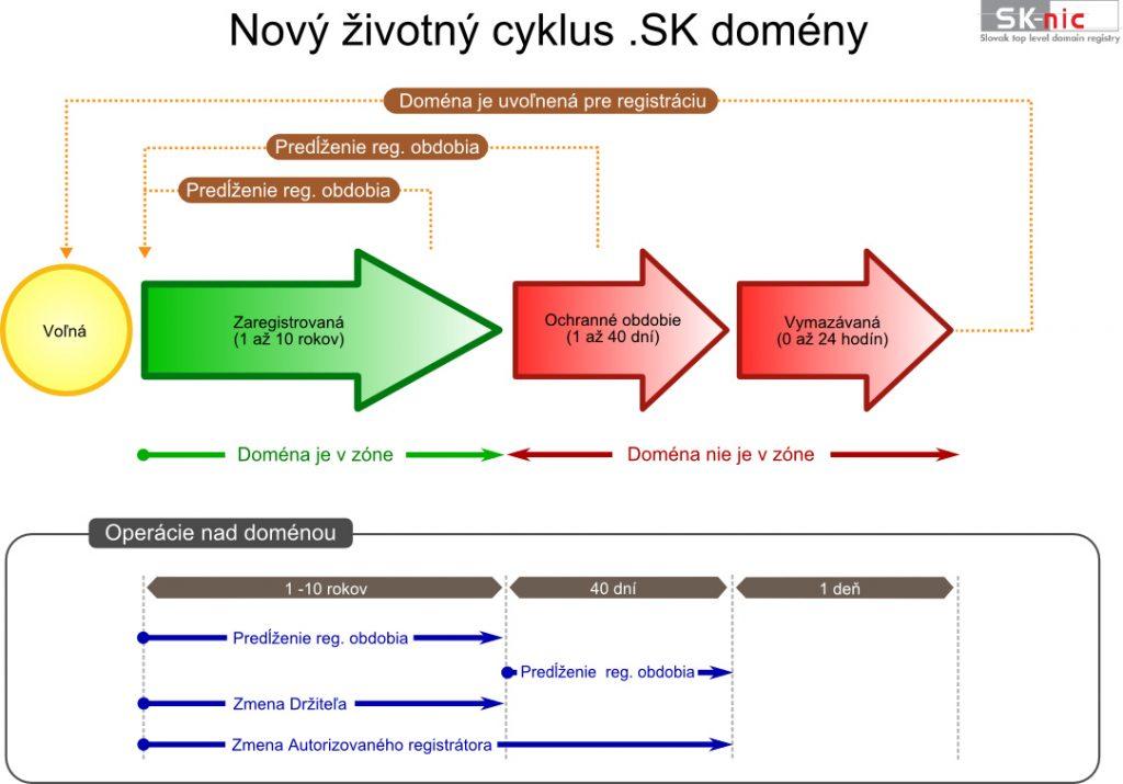 registrácia .sk domény
